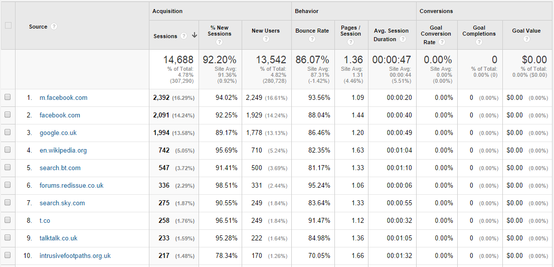 Referral traffic examples